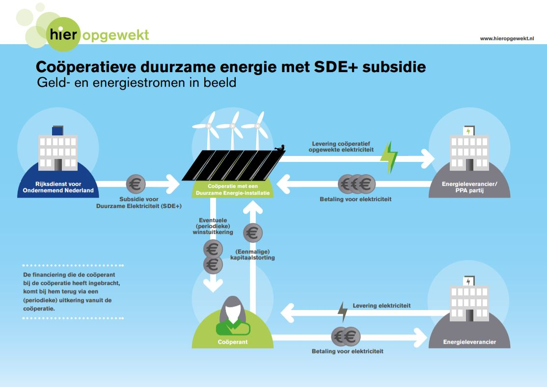 Infographic SDE+