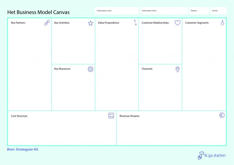 business model canvas energiecoöperatie